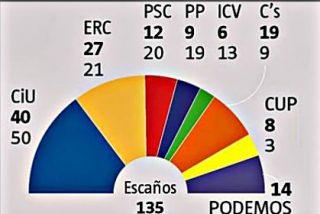 Cataluña: CiU y ERC no sumarían mayoría absoluta ni juntos ni por separado