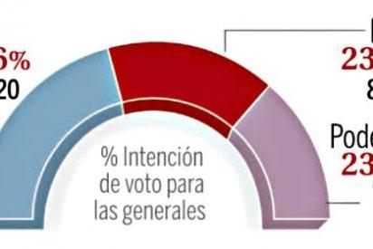 Si hoy se celebraran elecciones, volvería a ganar el PP y PSOE y Podemos quedarían empatados