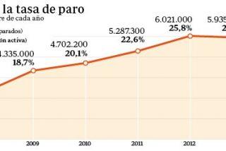 El paro baja en 477.900 personas en 2014 y el empleo crece en 433.900, su primer aumento desde 2007