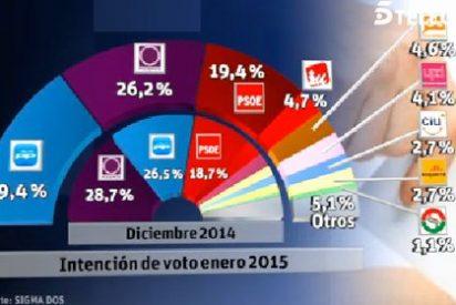 El PP adelanta a Podemos y ya le saca más de tres puntos de ventaja