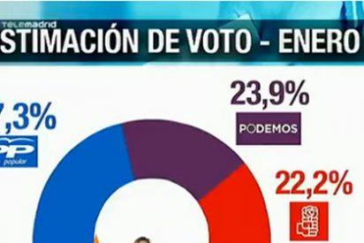 Podemos sigue detrás del PP pero se merienda a IU y arrebata al PSOE la segunda posición