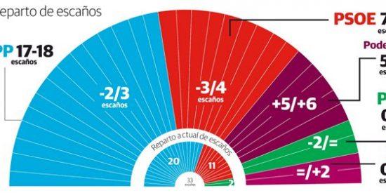 El PP revalidaría su mayoría absoluta en La Rioja