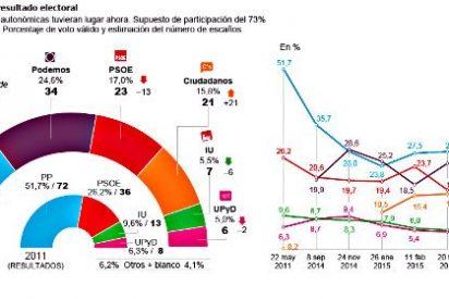 'El País': Madrid será ingobernable si se confirman las encuestas