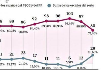 El bipartidismo que tantos daban por muerto sigue gozando de cierta salud... al menos en Andalucía