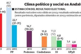 El PSOE sacará menos votos que hace 3 años y Susana Díaz necesitará pactar para gobernar Andalucía