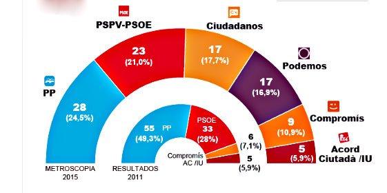 Ciudadanos ruboriza al PP y noquea a Podemos y UPyD a golpe de sondeo
