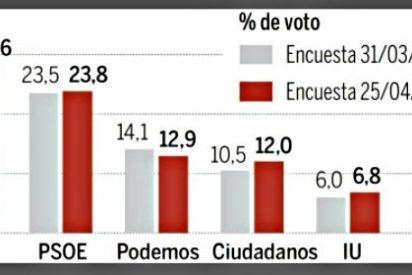 El PP aguanta el 'efecto Rato': solo pierde un punto y se mantiene como fuerza más votada