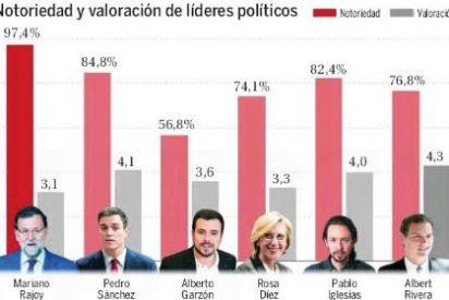 Pablo Iglesias ya no es el político español mejor valorado