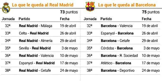 El Real Madrid depende para ser campeón de Liga de cómo se porte el Atlético con el Barça en el Calderón