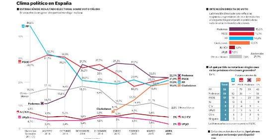 Podemos se desinfla y pierde apoyos en favor del PSOE mientras Ciudadanos se pone en cabeza en el voto de centro
