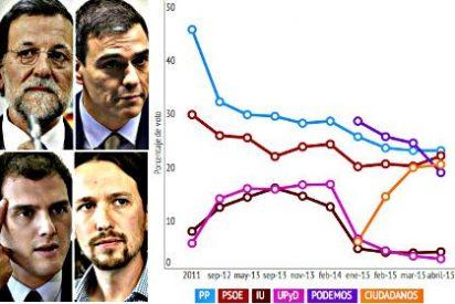 Cae Podemos, sube Ciudadanos, revive el PSOE y el PP volverá a ser el más votado