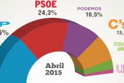 Bauzá podría conseguir el peor resultado de la historia del PP balear: 19 escaños a secas