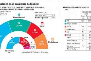 El PP sigue primero en Madrid pero Esperanza Aguirre y Cristina Cifuentes necesitarán a Ciudadanos para gobernar