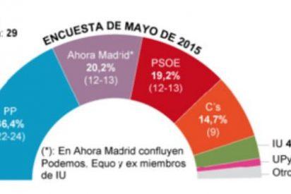 Autonómicas 24-M 2015: La incombustible Esperanza Aguirre provoca un subidón del PP en Madrid, donde PSOE y Podemos pelean a cara de perro por el segundo puesto
