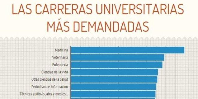 Ranking Carreras Universitarias Que Tienen Más Y Menos: Las Carreras Universitarias Más Demandadas En España