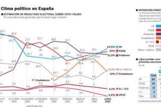 El PP repunta y vuelve a ser primero a seis meses de las elecciones generales; El PSOE aguanta el tipo y Podemos y Ciudadanos pierden fuerza