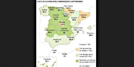 Vivir en Madrid te sale un 43% más caro que hacerlo en Extremadura