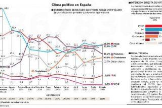 Julio 2015: PP y PSOE suben en votos, Ciudadanos crece y Podemos sigue bajando