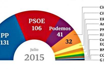 El bipartidismo PP-PSOE se recupera en España con Podemos en caída libre