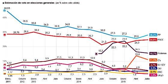 Rajoy respira: El PP aumenta a 3 puntos la distancia con el PSOE, y Podemos y Cidudadanos caen