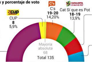 Sondeo del CIS: Ajustada mayoría absoluta de los partidos secesionistas