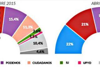 PP y PSOE mejoran sus expectativas electorales y retroceden las fuerzas emergentes: Podemos y Ciudadanos
