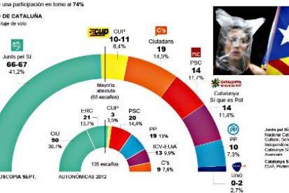 Más del 60% de los catalanes quieren seguir siendo españoles y que Cataluña permanezca en España