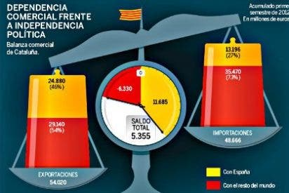 La secesión de España hundiría las exportaciones de Cataluña, cuyo PIB caería un 20%
