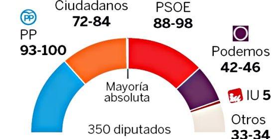 Ciudadanos supera al PSOE y echa el aliento en la nuca al PP mientras Podemos rebota un poco