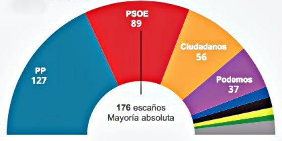 El desafío independentista en Cataluña todavía no se nota en la intención de voto para el 20-D