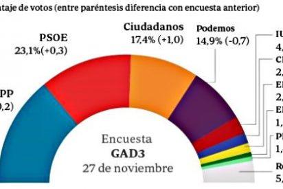Ciudadanos gana terreno y Podemos vuelve a caer justo a veinte días del 20-D