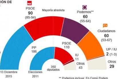 También la encuesta de 'El País' situa al PP como claro vencedor en las elecciones del 20D