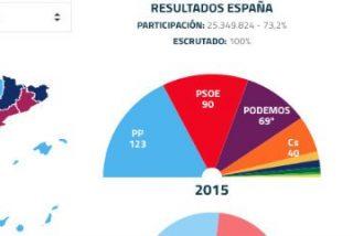 ¿Qué pasa en España si ni PP ni PSOE logran articular una mayoría suficiente para formar gobierno?