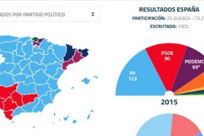 El PP gana las elecciones en Baleares y Podemos supera al PSIB en votos