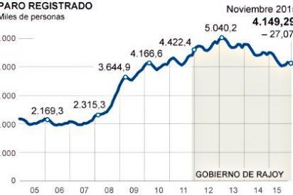 El paro registra en España una caída récord de 27.071 personas en noviembre de 2015