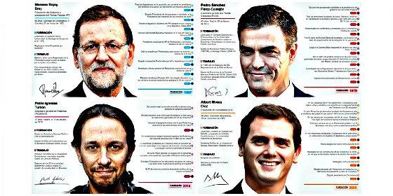 ¿Quieres saber cuantos diputados aporta al Parlamento cada provincia española este 20-D?