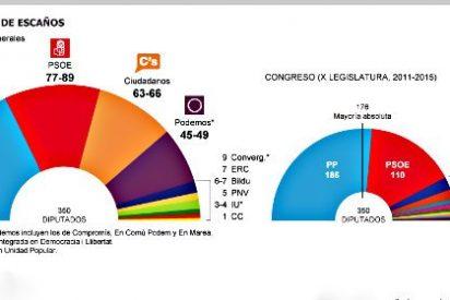 El PP y Ciudadanos sumarían juntos la mayoría absoluta el 20-D