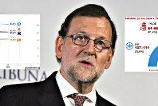 Sondeos andorranos: El PP gana, PSOE y Ciudadanos suben y Podemos pega un frenazo la víspera del 20-D