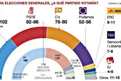 'El Periódico de Catalunya' saca una encuesta que da menos de 100 diputados al PP y deja a C's como 'arbitro'