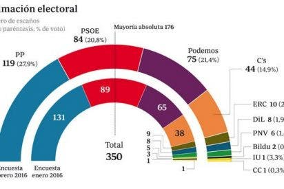 Más madera al PP: retrocede doce escaños en un mes y Podemos adelanta al PSOE en votos