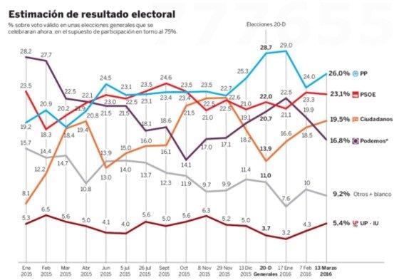Ciudadanos se convierte en tercera fuerza y Podemos cae cinco puntos