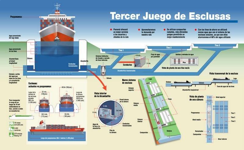 La ampliación del Canal de Panamá, construida por Sacyr, se inaugurará este 26 de junio de 2016