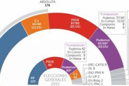 ENCUESTAS Y SONDEOS: PP y Ciudadanos suman mayoría absoluta por primera vez tras el 20-D