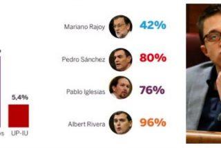 A 'Pablenin' Iglesias se le acaba la 'baraka': tres encuestas hunden a Podemos tras el debate de investidura