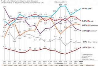 El PP vuelve a ganar las elecciones, PSOE flojea, Ciudadanos sube al tercero y Podemos cae al cuarto puesto