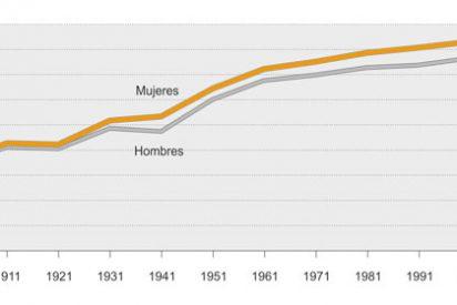 La esperanza de vida en España