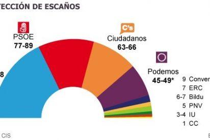 El fantasma de unas terceras elecciones y el auge de Podemos hacen temblar al Ibex