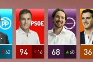 Los españoles hablan en el CIS suspendiendo a todos los políticos por la imposibilidad de formar un gobierno