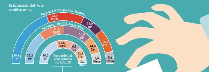 La mitad de los votantes de Podemos se confiesan católicos