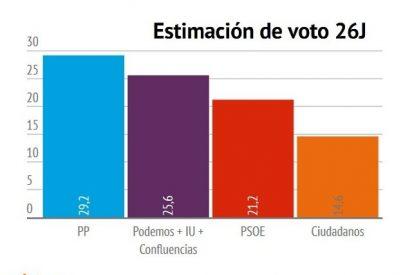 El CIS mete al tandem Podemos-PSOE en La Moncloa